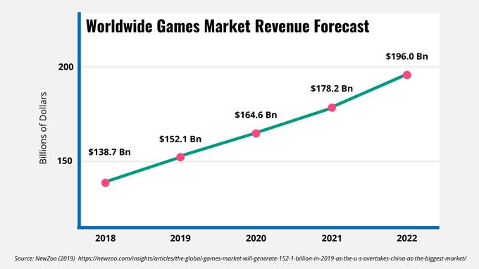 Worldwide games market revenue forecast line graph