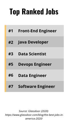 Chart - Top Ranked Jobs