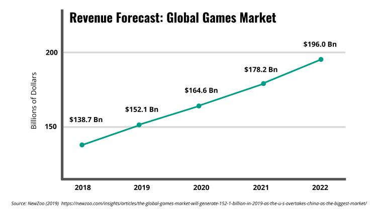 Chart - Revenue Forecast Global Games Market