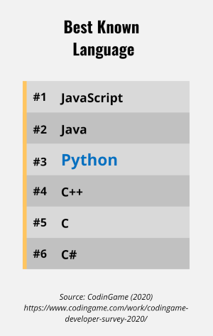 Chart displaying best known languages with Python highlighted at #3
