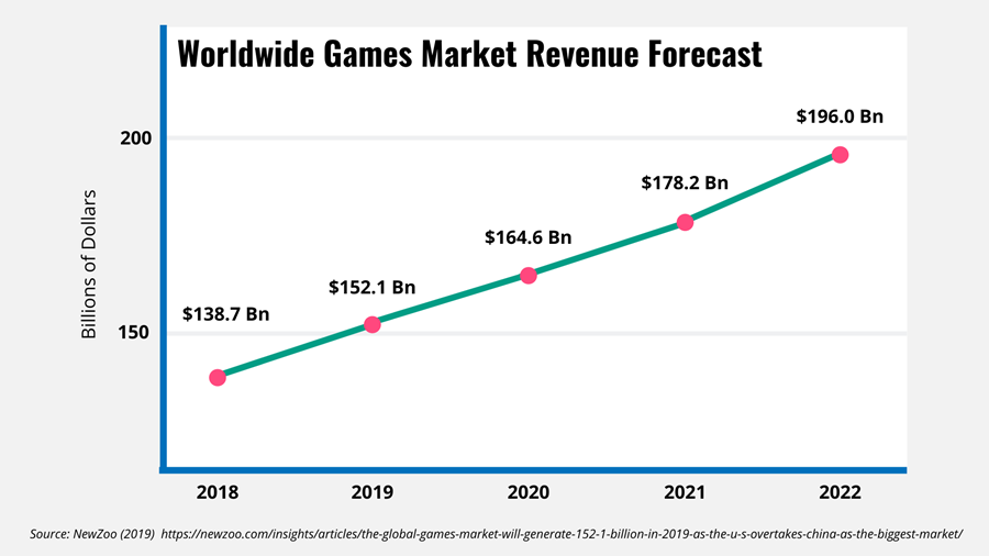 Line chart showing the worldwide games market revenue forecast - which is increasing
