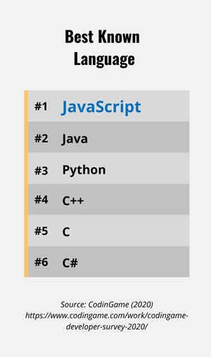 List of the Most Known Languages by developers
