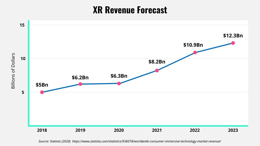 XR Revenue forecast as a line chart