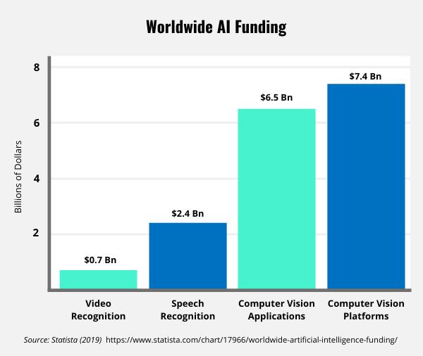 Bar graph showing the worldwide AI funding