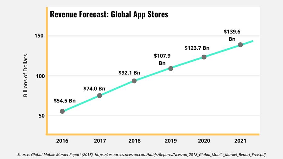 Line graph showing global app revenue growth