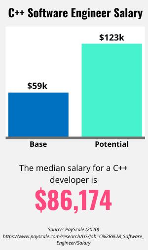 C++ Software Engineer salary information