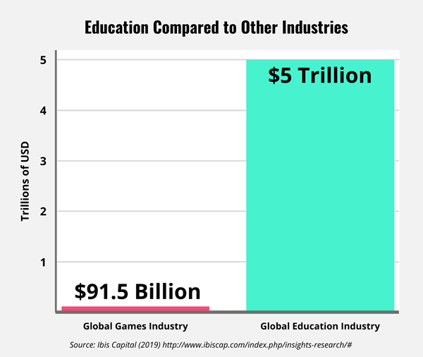 Bar graph showing the Education industry worth vs. games