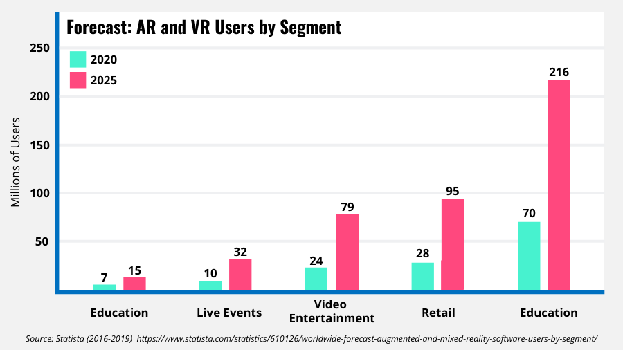 Double bar graph showing User forecast for AR and VR by industry