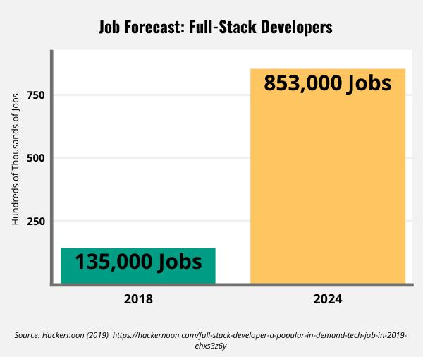 Bar graph showcasing full-stack development job increase by 2024