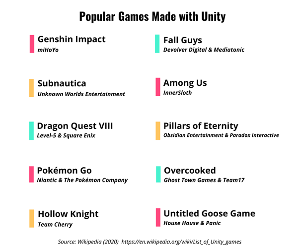 List of popular games made with Unity, including Genshin Impact, Subnautica, and more