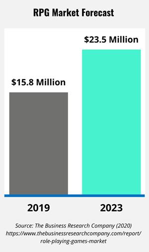 Bar graph showcasing the RPG Market Forecast