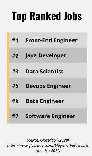 List of the top ranked jobs on Glassdoor