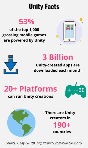 Various facts about the Unity engine