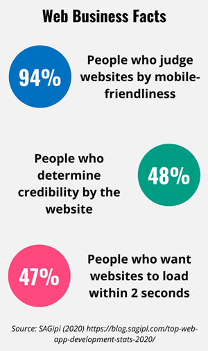 Various web business facts