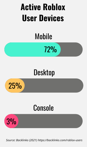 Device breakdown for active Roblox users